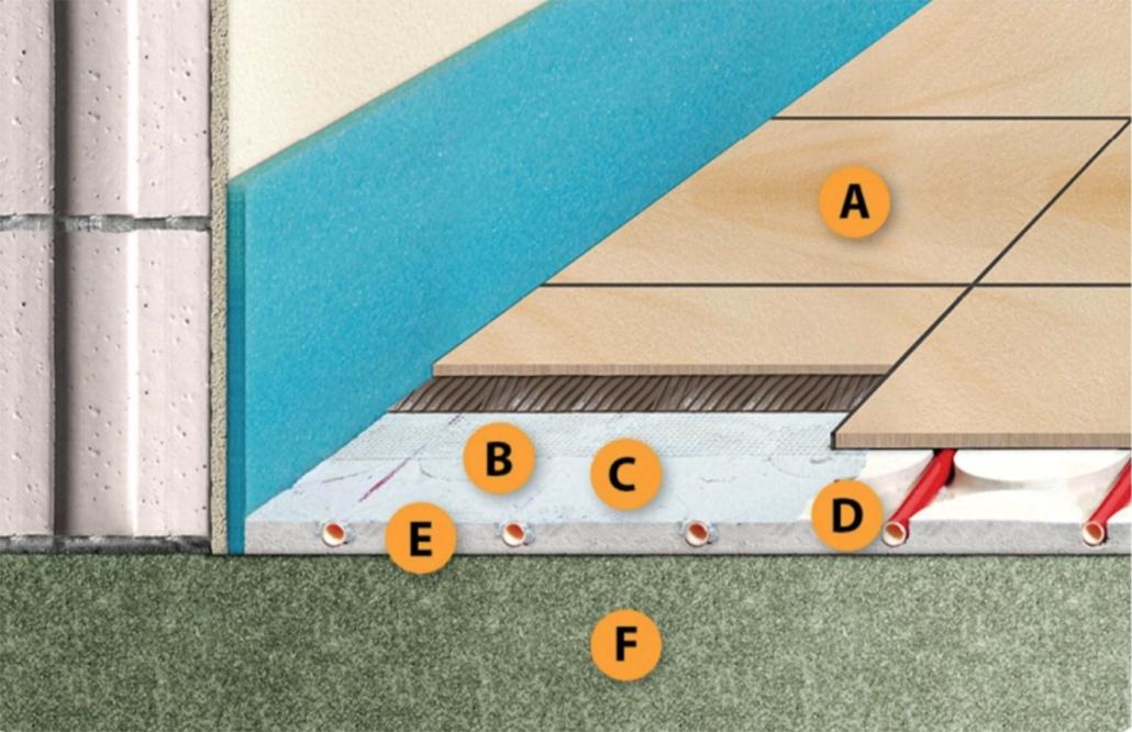 Klimaboden Aufbau Fußbodenheizung geringe Höhe Sanmont