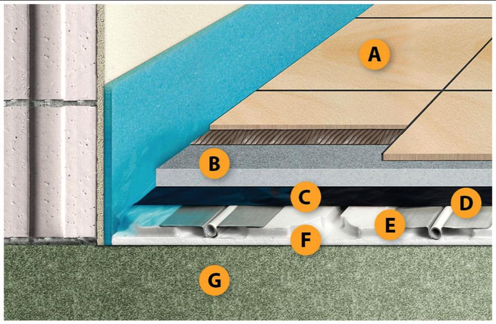 Trockenbausystem Fußbodenheizung